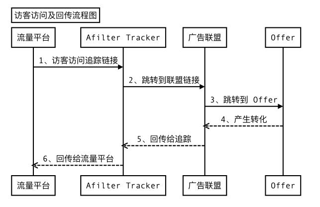 联盟任务的回传以及跟踪设置
